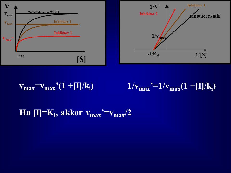 1/vmax'=1/vmax(1 +[I]/ki)